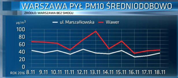 Smog w Wawrze, wyniki badań PAS TVN24