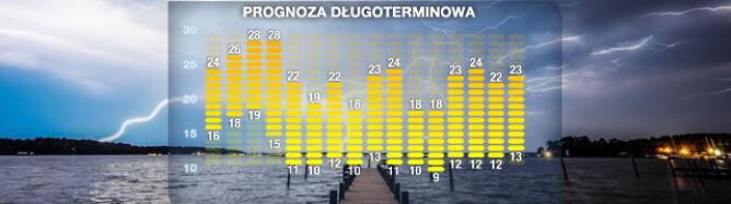 Prognoza pogody na 16 dni: front schłodzi Polskę